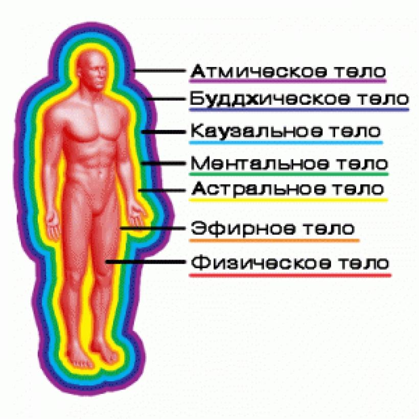Чтобы развить астральное тело нужен ли секс