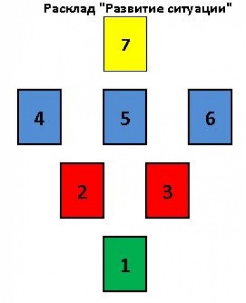 схема расклада колесница
